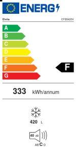 Energimärkning frysbox CBF5420V